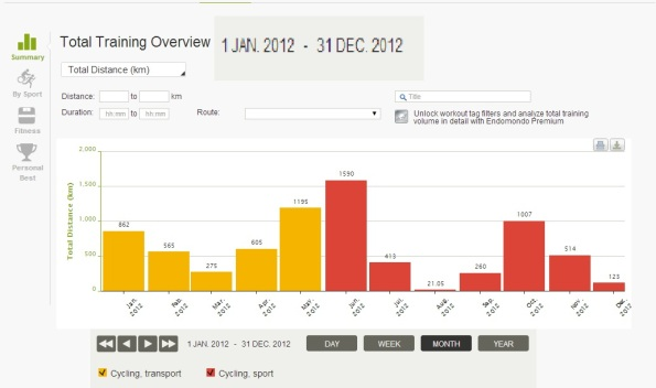 Harjeev 's Cycling Stats for 2012 on Endomondo