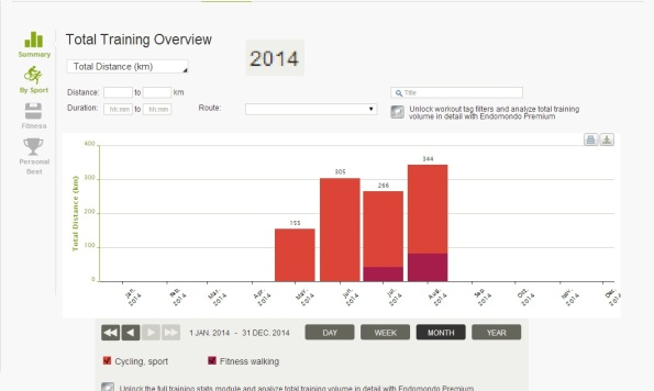 Harjeev 's Cycling Stats for 2014 on Endomondo