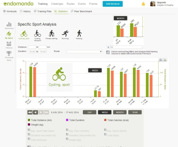 Stats for Cycling 30 Day Challenge - Endomondo