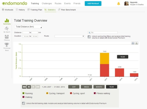Harjeev 's Cycling Stats for 2012-2014(17-Aug-14) on Endomondo
